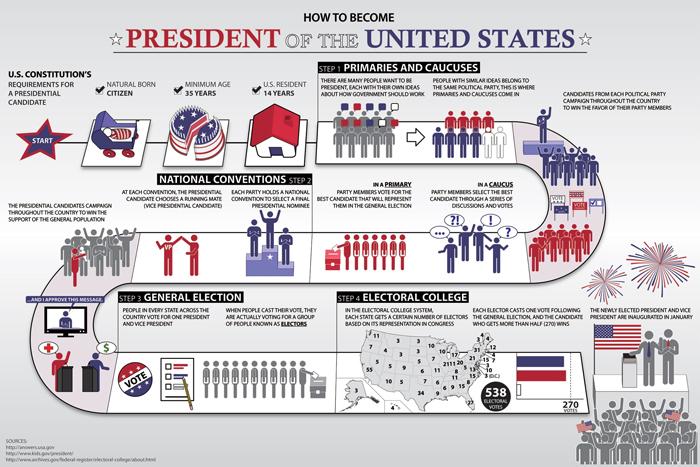Etapy prezidentskih vyborov - Избирательная система США