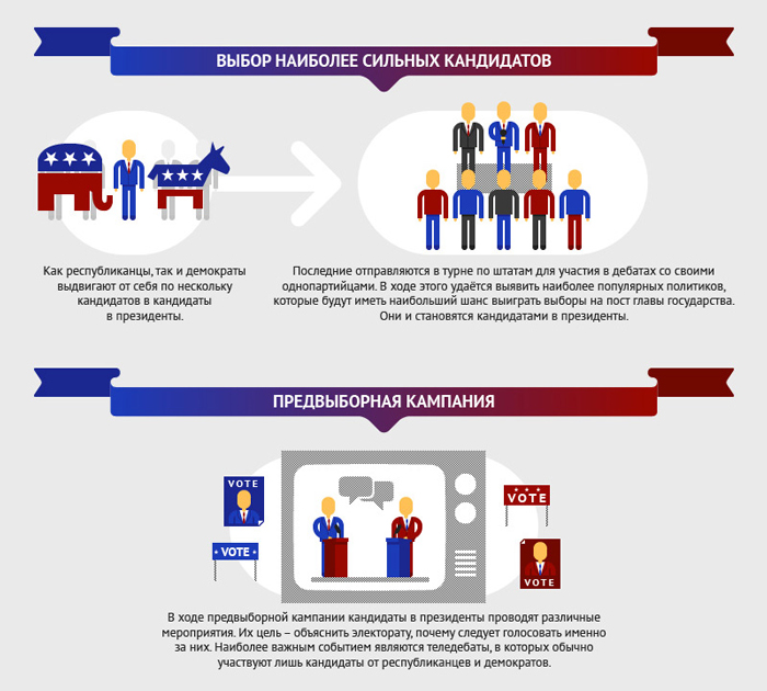 O plyusah i minusah izbiratelnoj sistemy Soedinennyh SHtatov - Избирательная система США